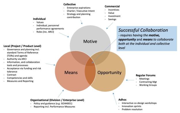 collaboration-diagram-1.jpg
